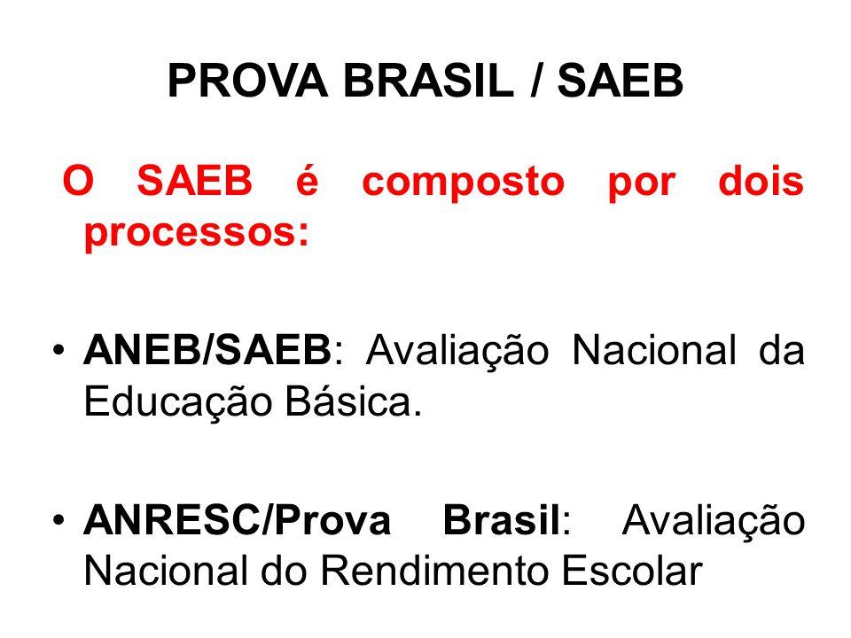 PROVA BRASIL / SAEB ANEB/SAEB: Avaliação Nacional da Educação Básica.