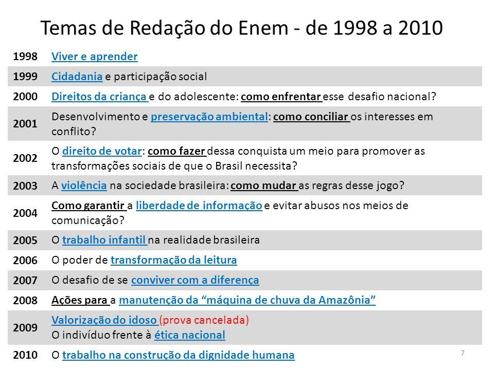 Temas de Redação do Enem - de 1998 a 2010