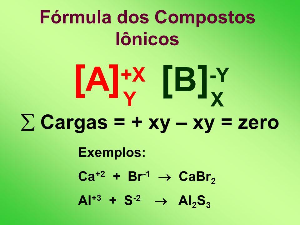 Fórmula dos Compostos Iônicos