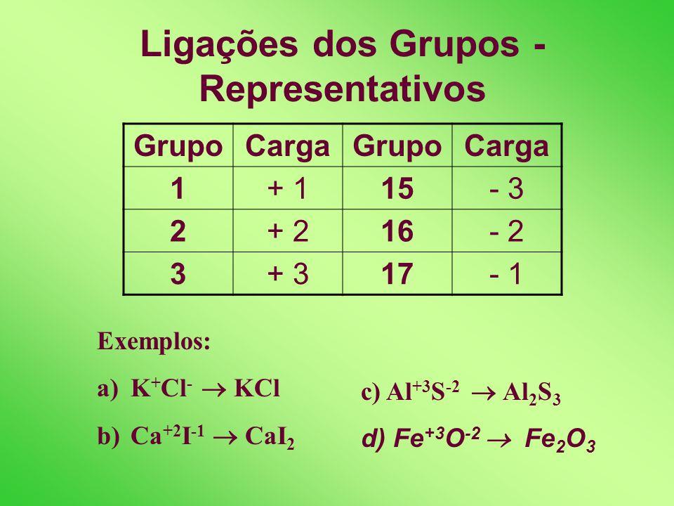 Ligações dos Grupos - Representativos