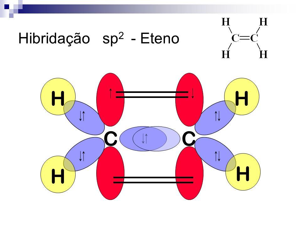 Hibridação sp2 - Eteno C C H H H H