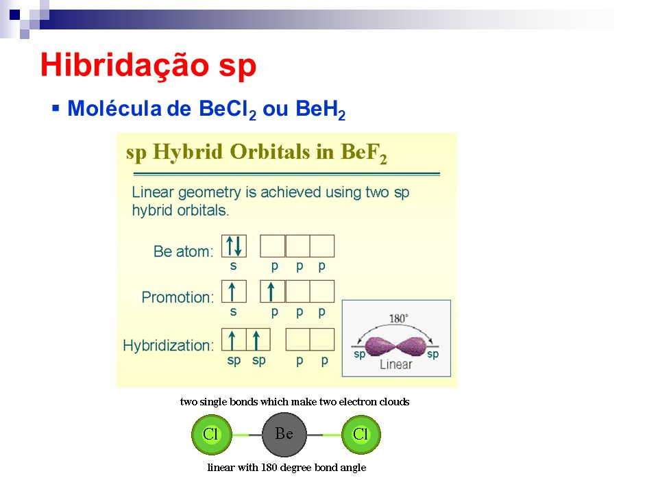 Hibridação sp Molécula de BeCl2 ou BeH2