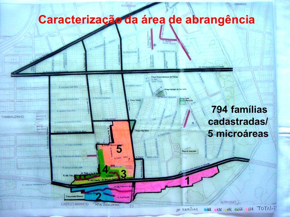 Caracterização da área de abrangência 794 famílias cadastradas/