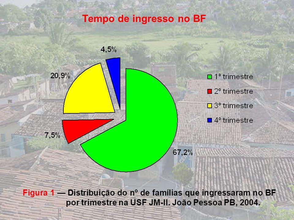Tempo de ingresso no BF Figura 1 — Distribuição do nº de famílias que ingressaram no BF por trimestre na USF JM-II.