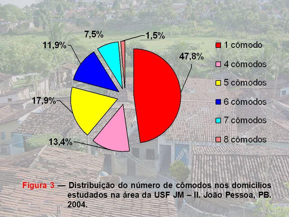 Figura 3 — Distribuição do número de cômodos nos domicílios estudados na área da USF JM – II.