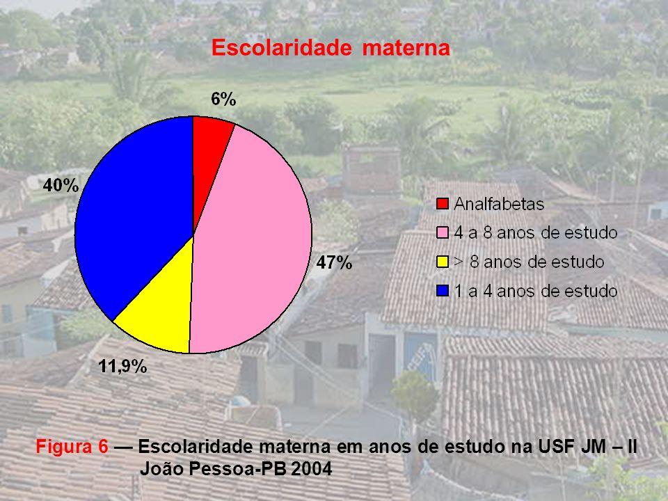 Escolaridade materna Figura 6 — Escolaridade materna em anos de estudo na USF JM – II João Pessoa-PB 2004.