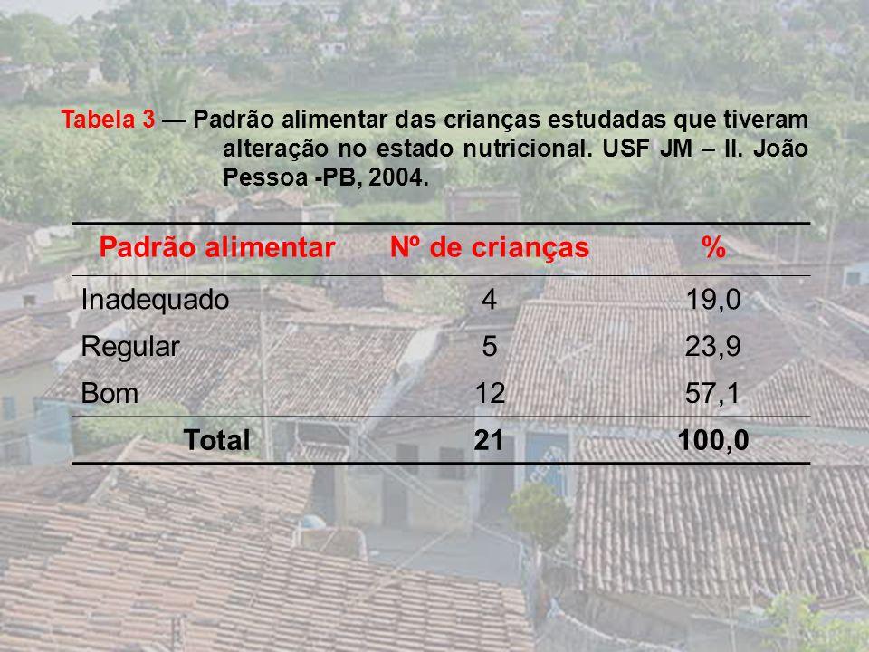 Padrão alimentar Nº de crianças % Total 21 100,0