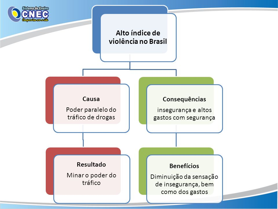 Alto índice de violência no Brasil