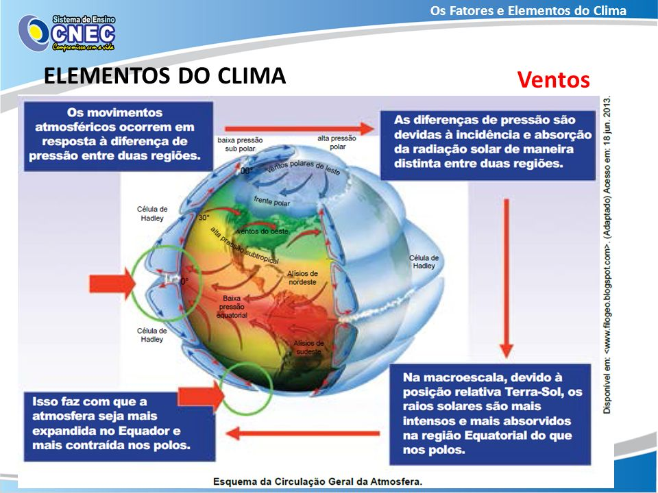 Os Fatores e Elementos do Clima