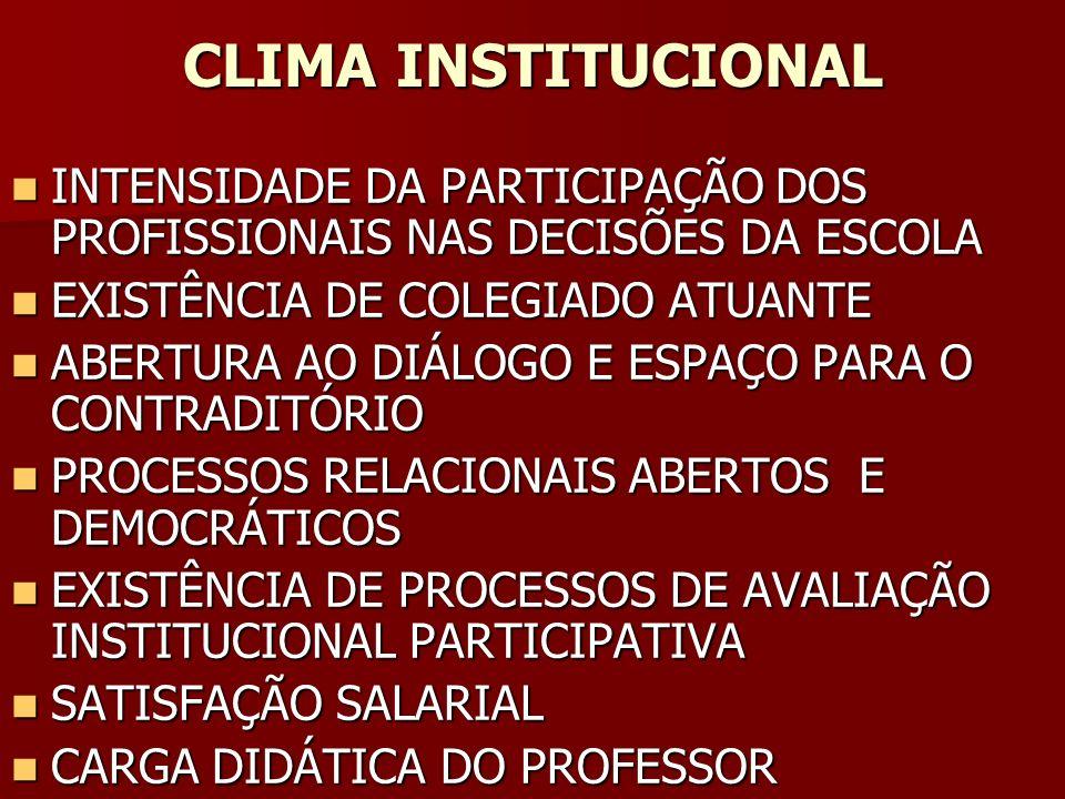 CLIMA INSTITUCIONAL INTENSIDADE DA PARTICIPAÇÃO DOS PROFISSIONAIS NAS DECISÕES DA ESCOLA. EXISTÊNCIA DE COLEGIADO ATUANTE.