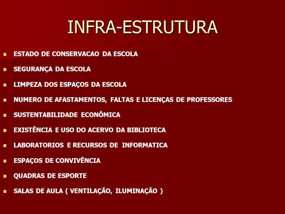 INFRA-ESTRUTURA ESTADO DE CONSERVACAO DA ESCOLA SEGURANÇA DA ESCOLA