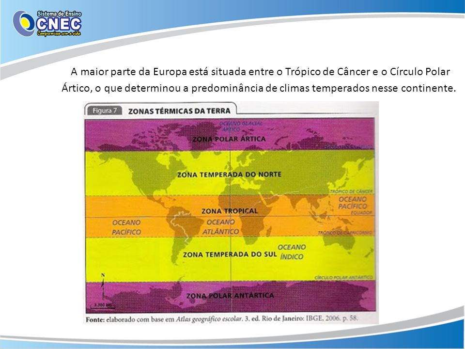 A maior parte da Europa está situada entre o Trópico de Câncer e o Círculo Polar Ártico, o que determinou a predominância de climas temperados nesse continente.