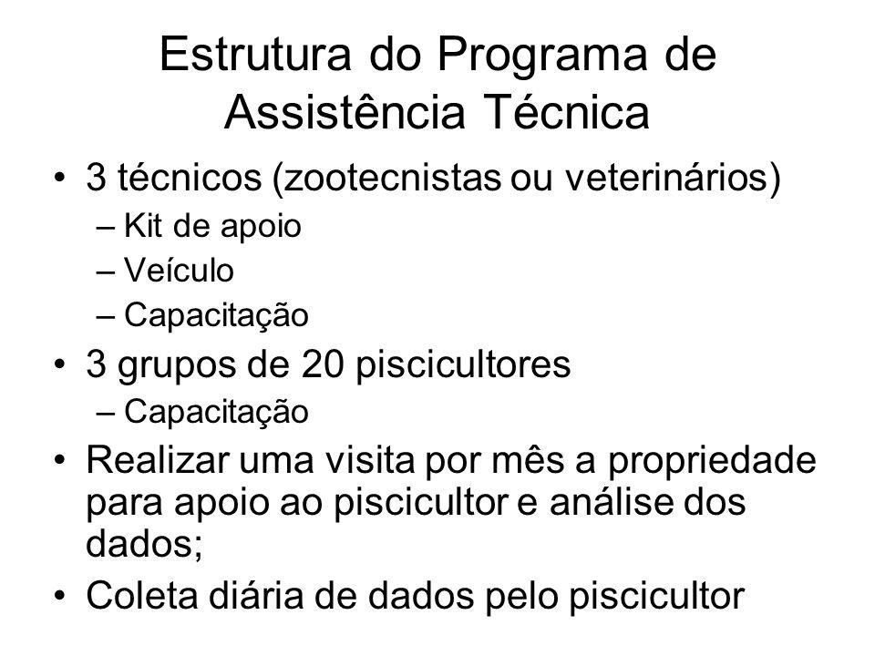 Estrutura do Programa de Assistência Técnica