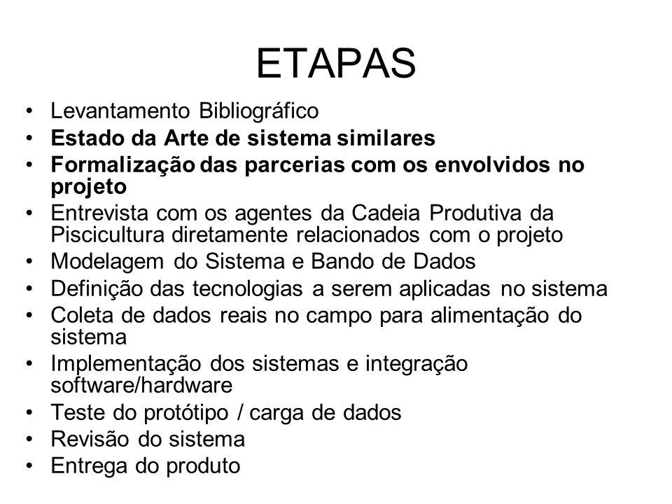 ETAPAS Levantamento Bibliográfico Estado da Arte de sistema similares