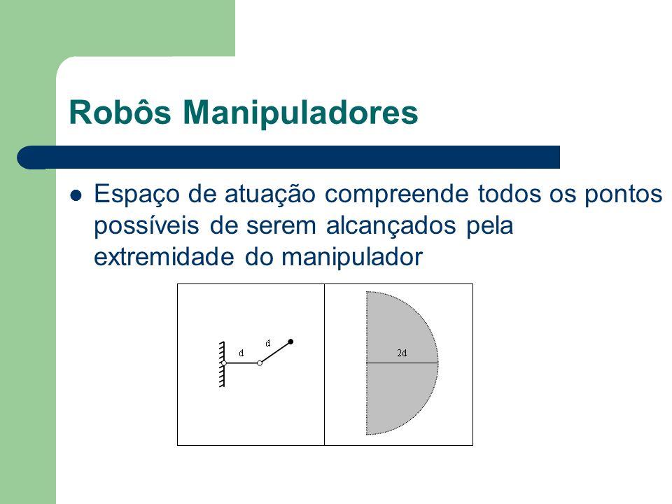 Robôs Manipuladores Espaço de atuação compreende todos os pontos possíveis de serem alcançados pela extremidade do manipulador.