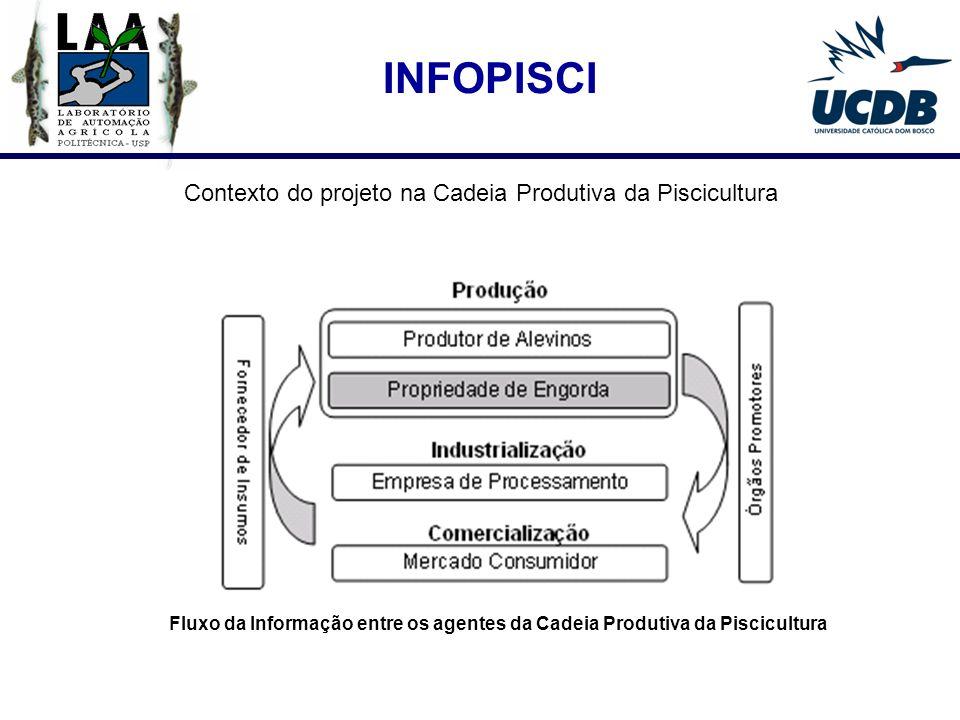 INFOPISCI Contexto do projeto na Cadeia Produtiva da Piscicultura