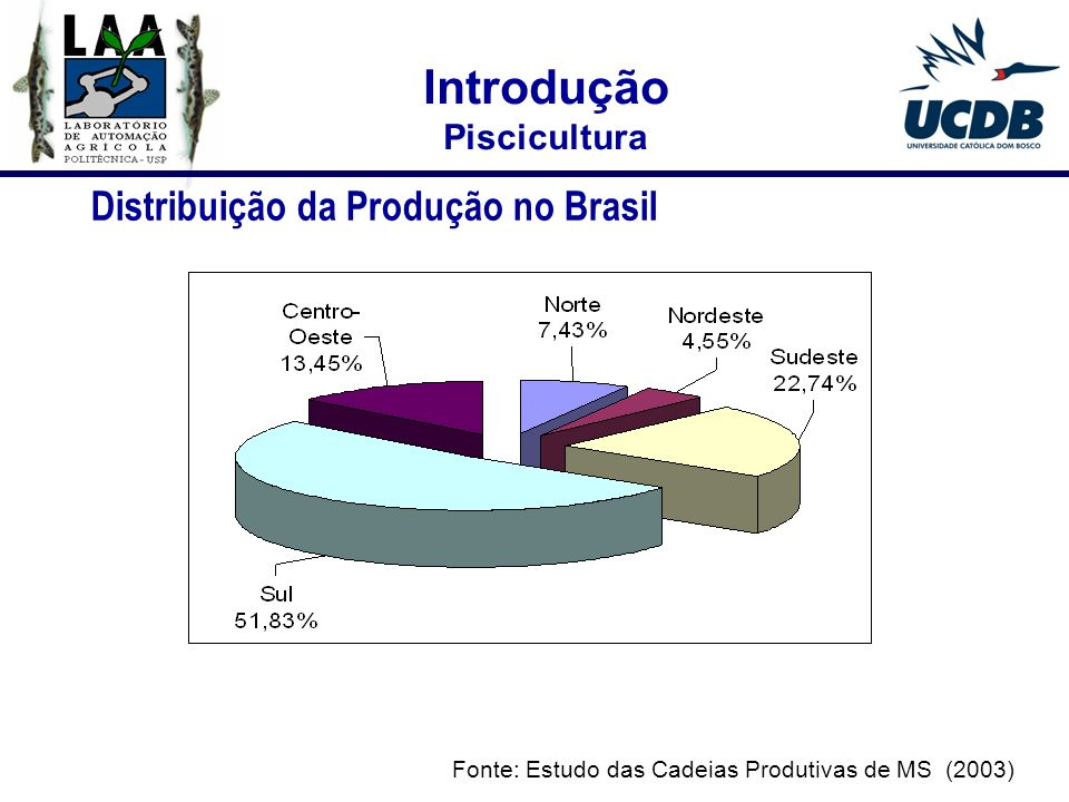 Introdução Distribuição da Produção no Brasil Piscicultura