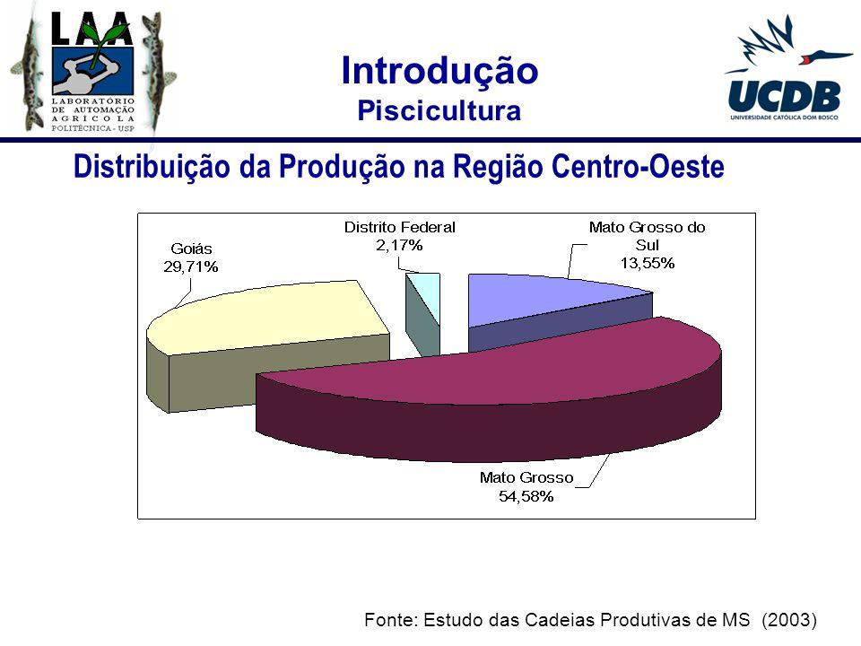 Introdução Distribuição da Produção na Região Centro-Oeste