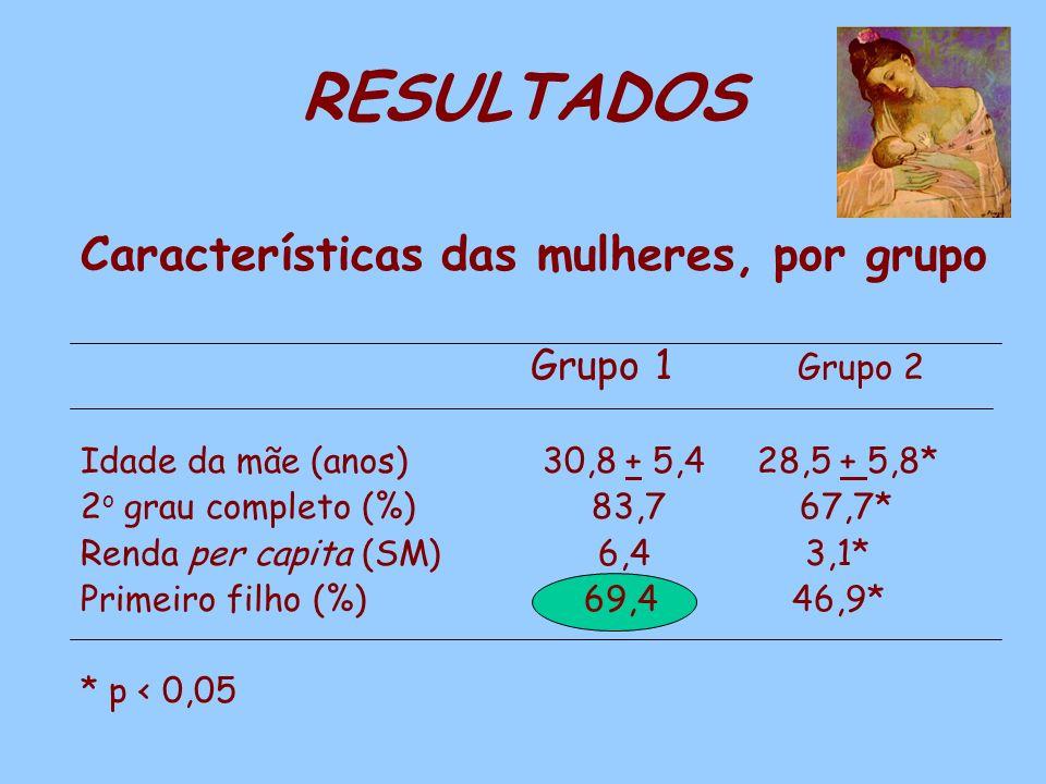 RESULTADOS Características das mulheres, por grupo Grupo 1 Grupo 2