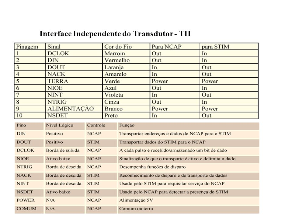 Interface Independente do Transdutor - TII