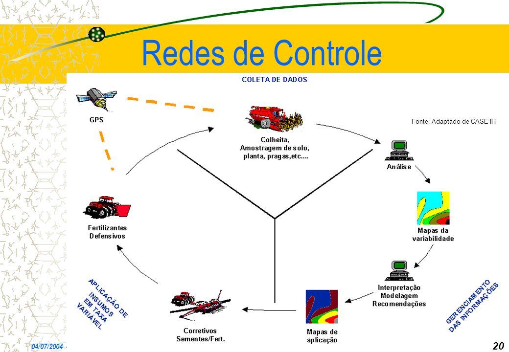 Redes de Controle 20 20 *** 04/07/2004 - CEC