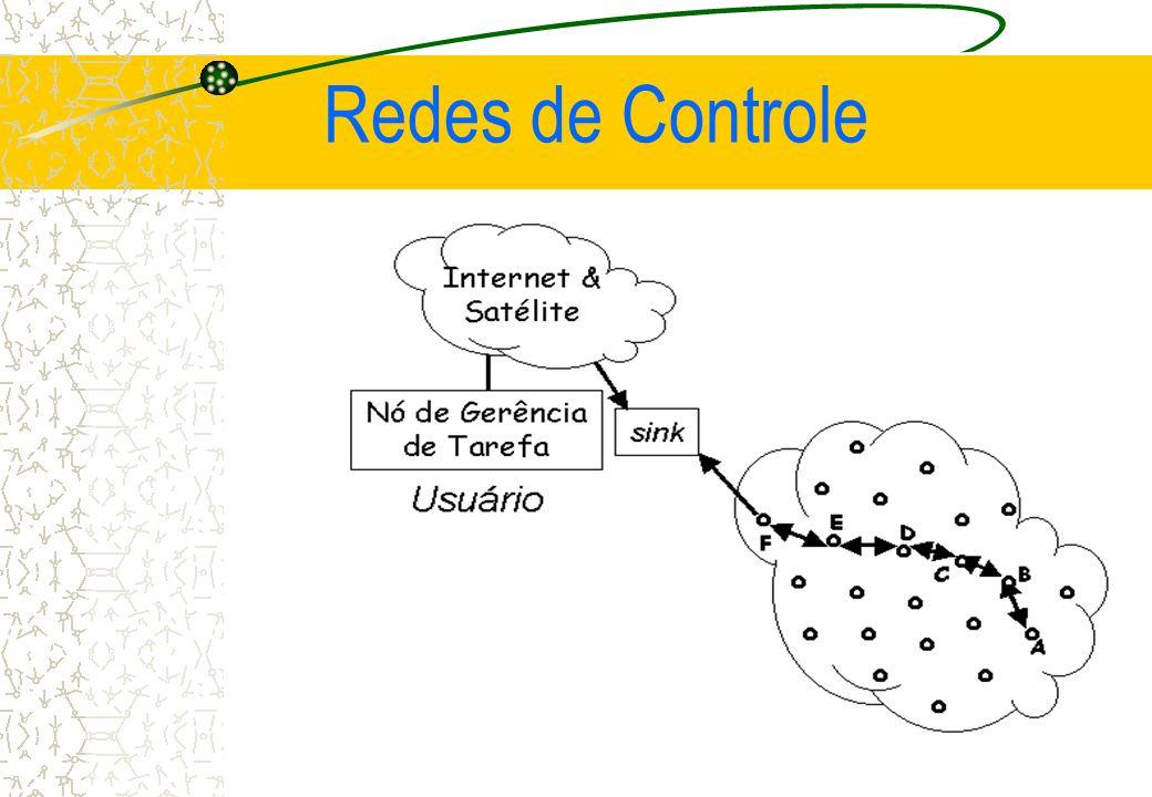 Redes de Controle Campo de aplicação de uma RSSF