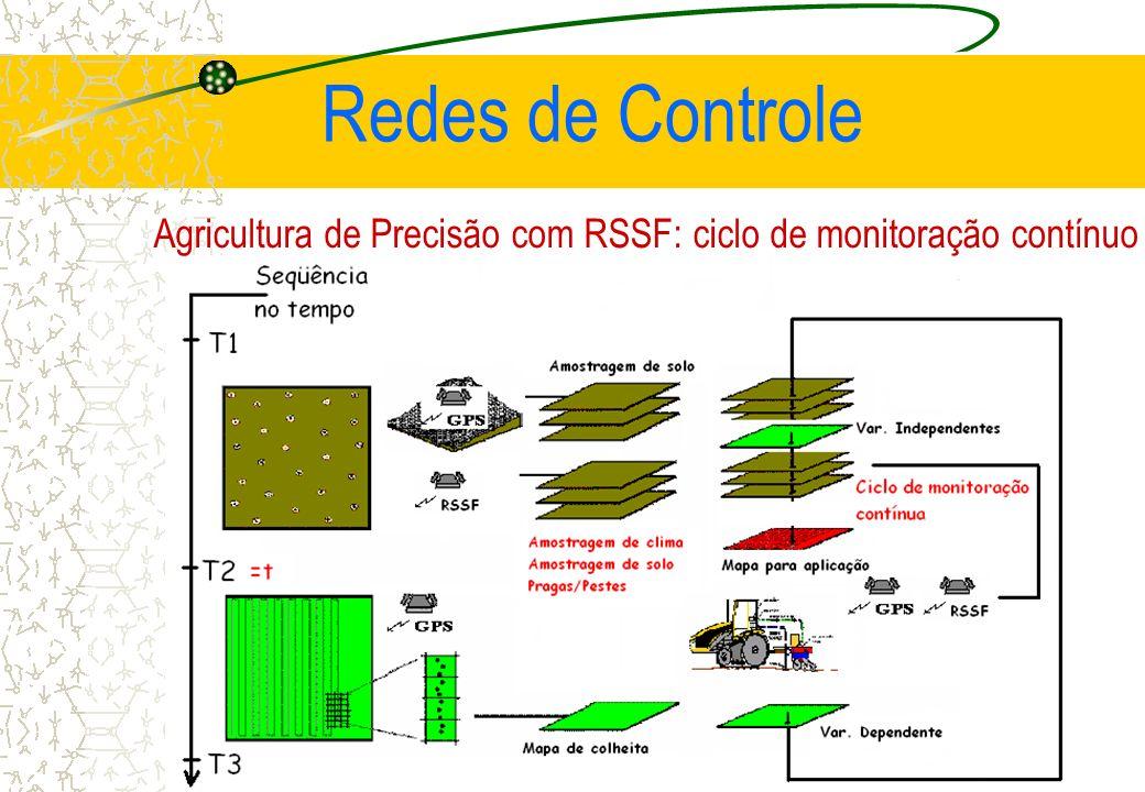 Agricultura de Precisão com RSSF: ciclo de monitoração contínuo