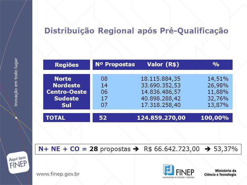 N+ NE + CO = 28 propostas  R$ 66.642.723,00  53,37%
