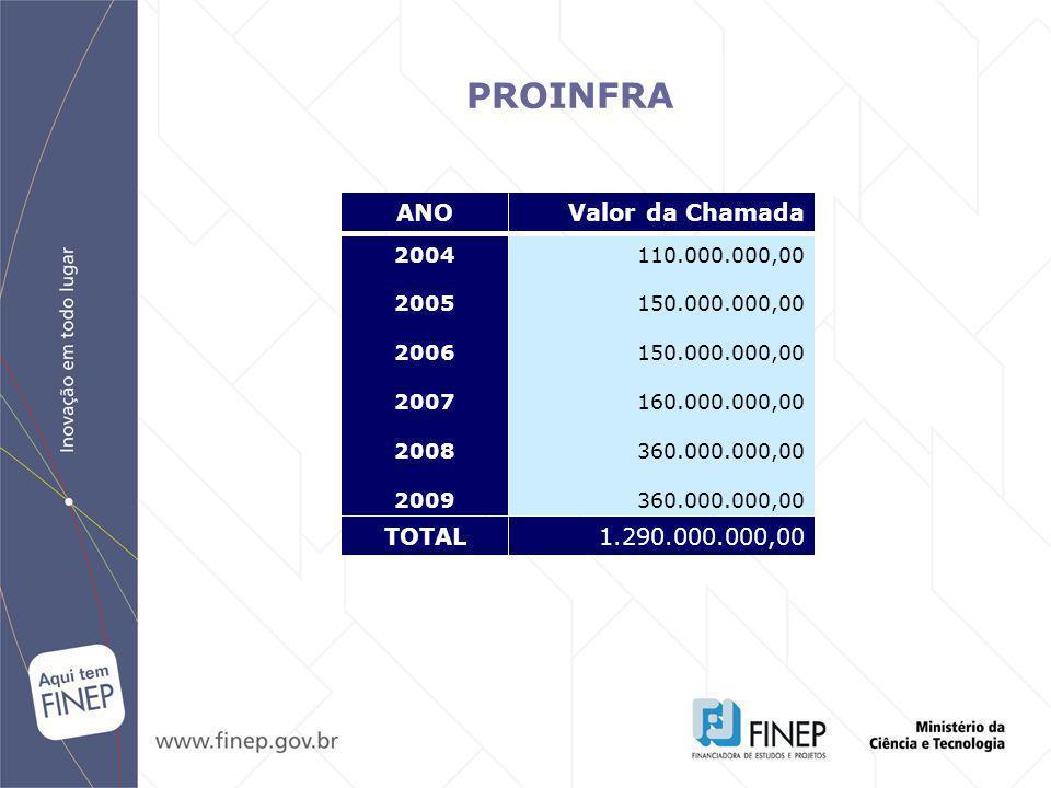 PROINFRA ANO Valor da Chamada TOTAL 1.290.000.000,00 2004 2005 2006