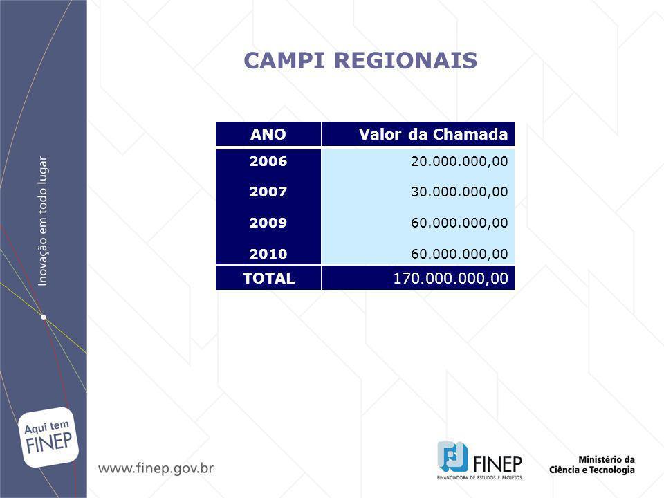 CAMPI REGIONAIS ANO Valor da Chamada TOTAL 170.000.000,00 2006 2007