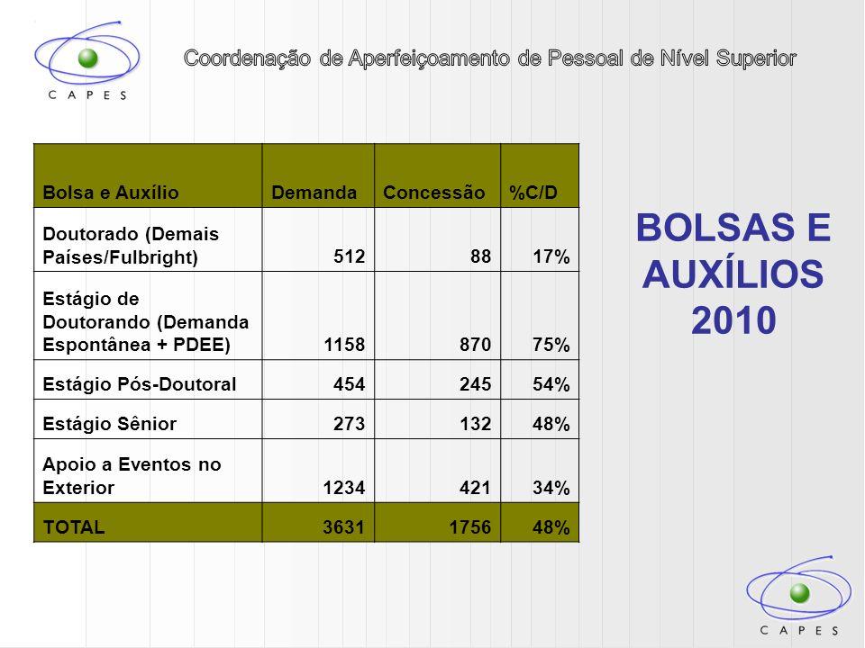 BOLSAS E AUXÍLIOS 2010 Bolsa e Auxílio Demanda Concessão %C/D
