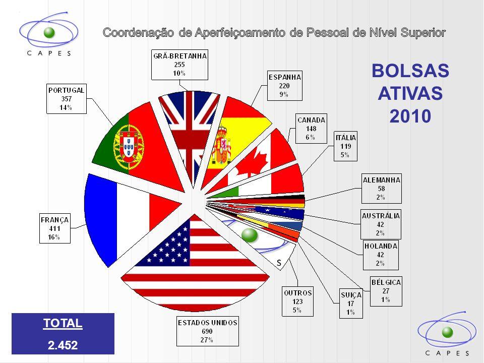 BOLSAS ATIVAS 2010 TOTAL 2.452