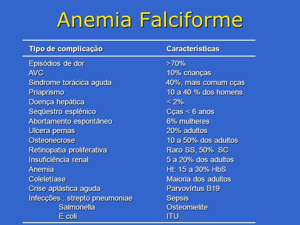 Anemia Falciforme 40%, mais comum cças Episódios de dor >70% AVC