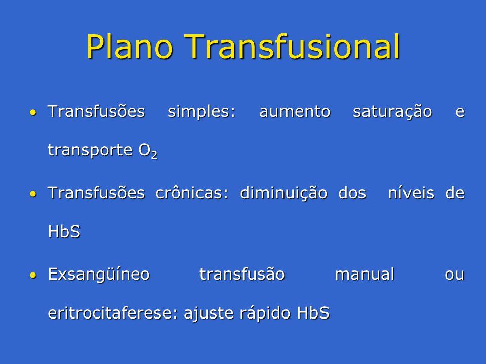 Plano Transfusional Transfusões simples: aumento saturação e transporte O2. Transfusões crônicas: diminuição dos níveis de HbS.