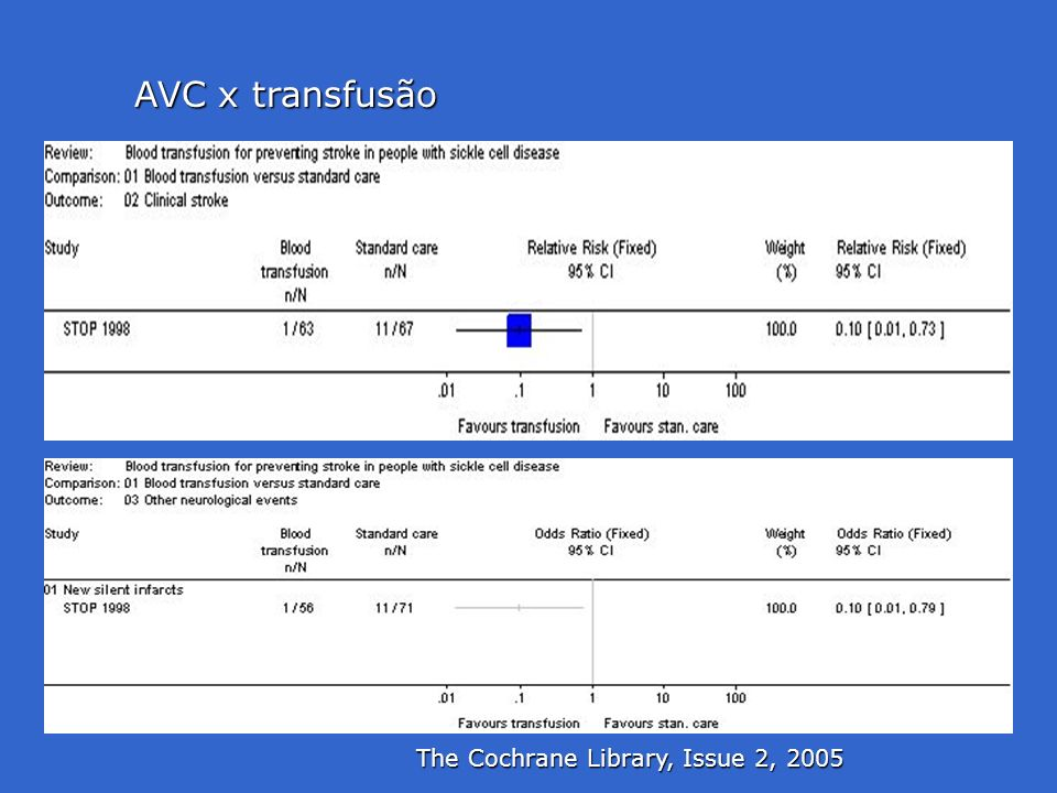 AVC x transfusão The Cochrane Library, Issue 2, 2005