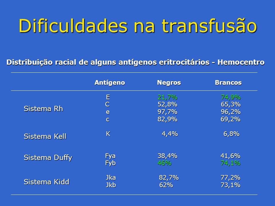 Dificuldades na transfusão