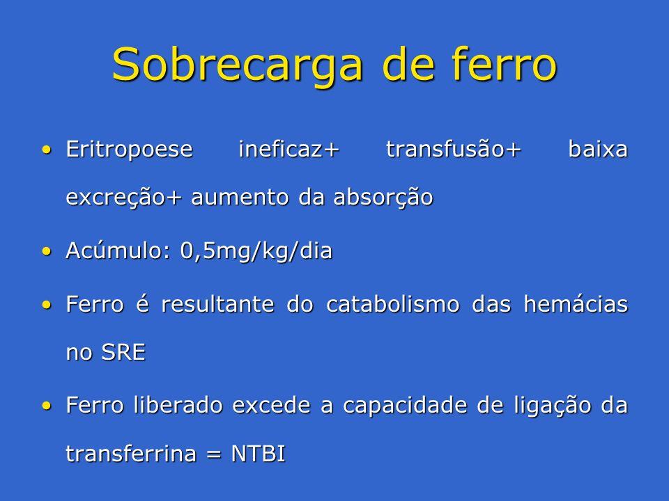Sobrecarga de ferro Eritropoese ineficaz+ transfusão+ baixa excreção+ aumento da absorção. Acúmulo: 0,5mg/kg/dia.