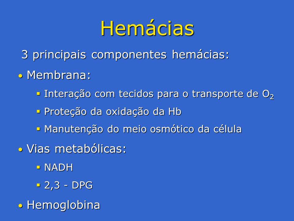 Hemácias 3 principais componentes hemácias: Membrana: