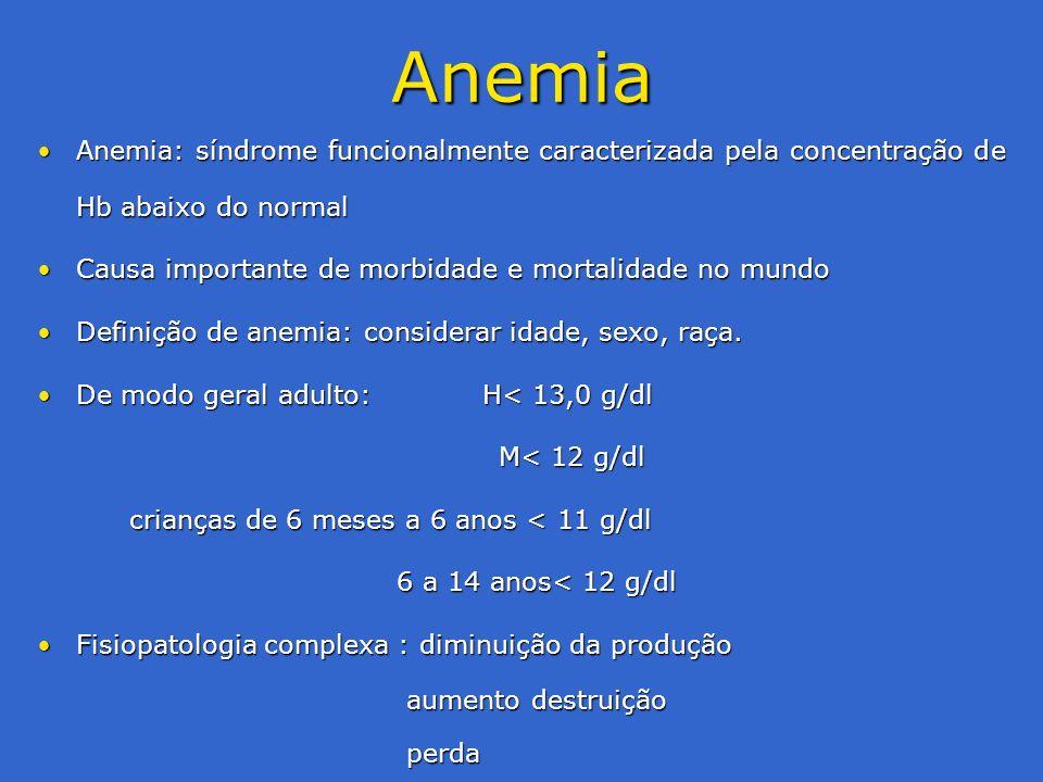Anemia Anemia: síndrome funcionalmente caracterizada pela concentração de Hb abaixo do normal. Causa importante de morbidade e mortalidade no mundo.