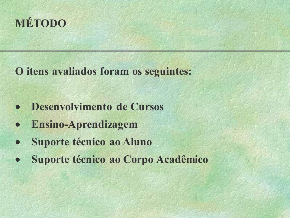 MÉTODO O itens avaliados foram os seguintes: · Desenvolvimento de Cursos. · Ensino-Aprendizagem.
