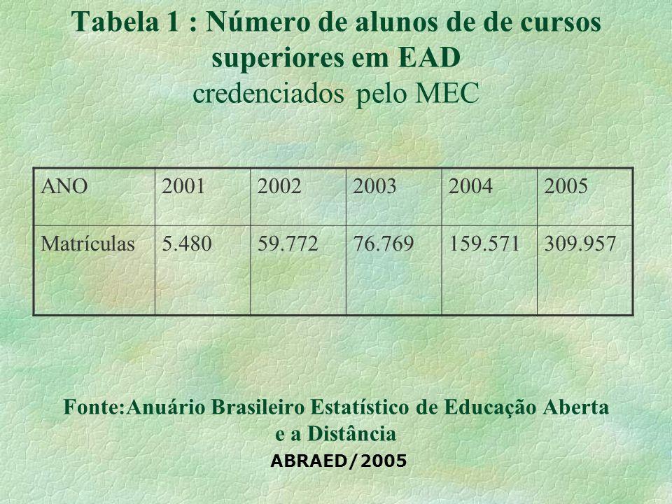 Tabela 1 : Número de alunos de de cursos superiores em EAD credenciados pelo MEC Fonte:Anuário Brasileiro Estatístico de Educação Aberta e a Distância ABRAED/2005