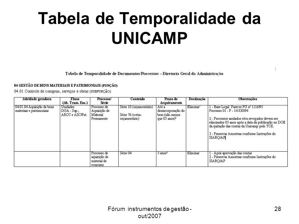 Tabela de Temporalidade da UNICAMP