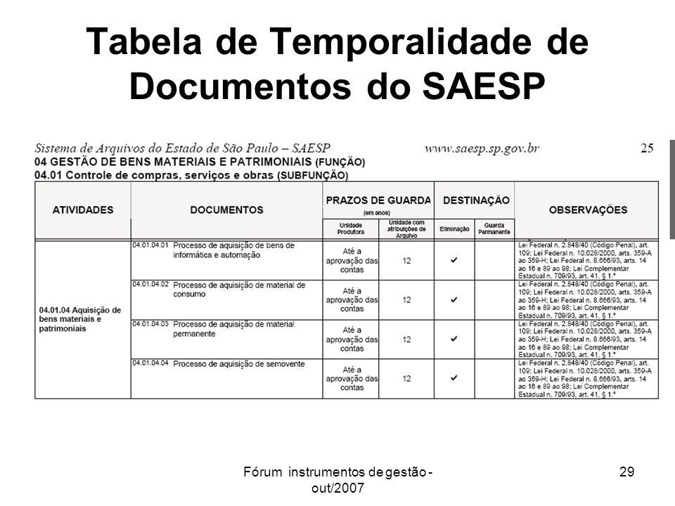 Tabela de Temporalidade de Documentos do SAESP