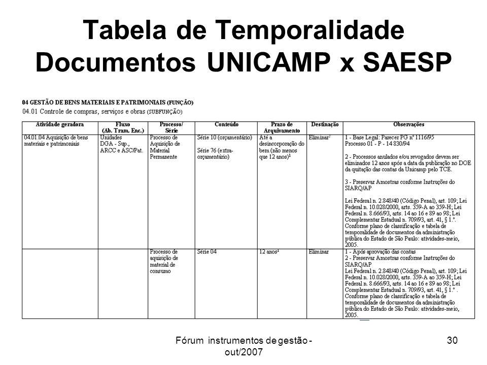 Tabela de Temporalidade Documentos UNICAMP x SAESP