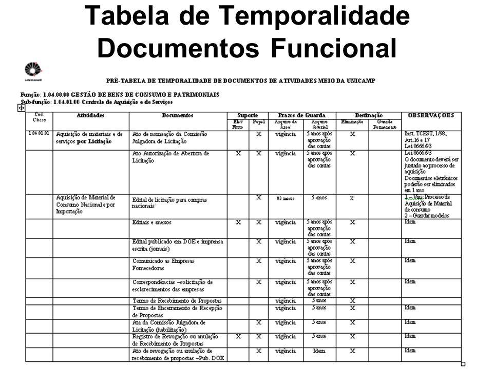 Tabela de Temporalidade Documentos Funcional