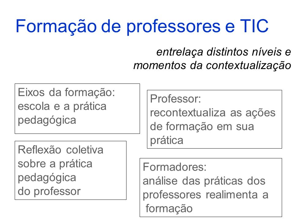 Formação de professores e TIC