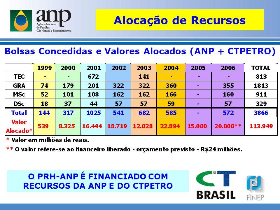 Alocação de Recursos Bolsas Concedidas e Valores Alocados (ANP + CTPETRO) O PRH-ANP É FINANCIADO COM RECURSOS DA ANP E DO CTPETRO.