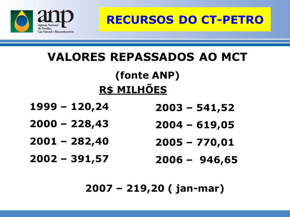 VALORES REPASSADOS AO MCT