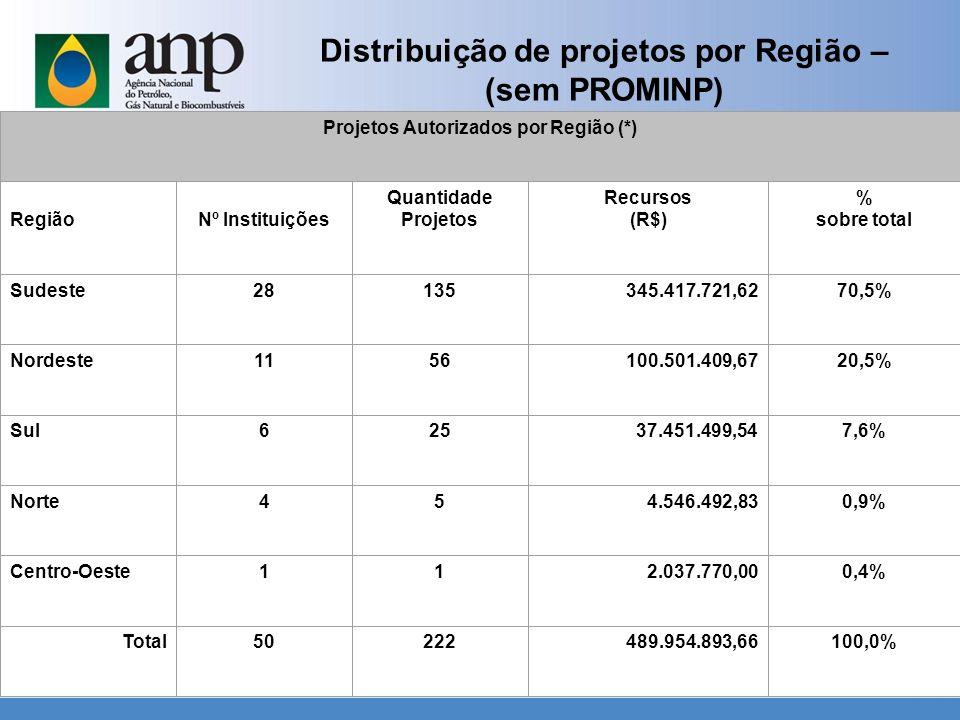 Distribuição de projetos por Região –(sem PROMINP)