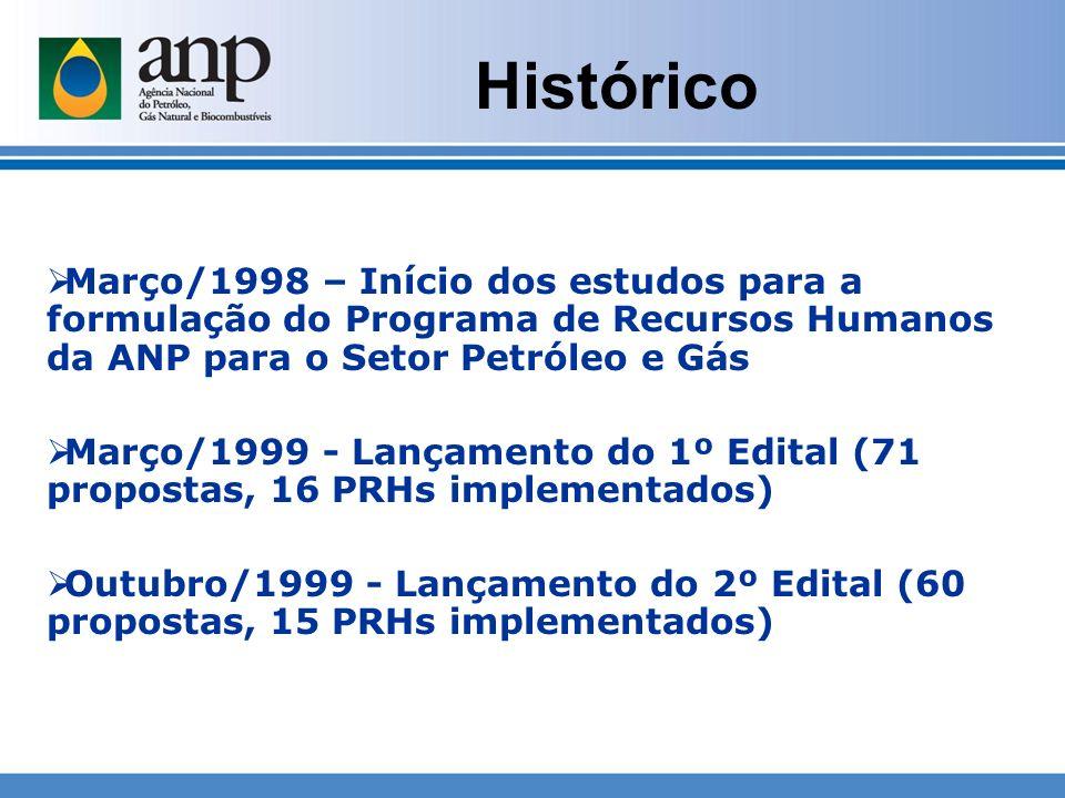 Histórico Março/1998 – Início dos estudos para a formulação do Programa de Recursos Humanos da ANP para o Setor Petróleo e Gás.